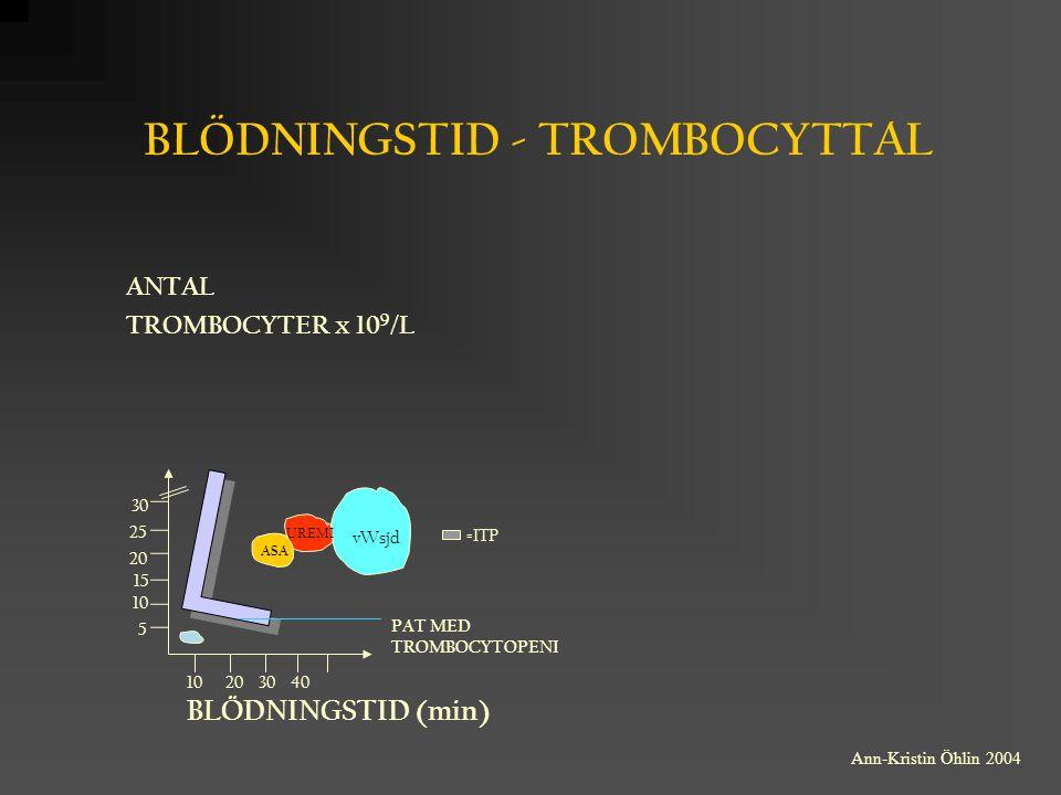 BLÖDNINGSTID - TROMBOCYTTAL ANTAL TROMBOCYTER x 10 9 /L 10 20 30 40 BLÖDNINGSTID (min) PAT MED TROMBOCYTOPENI 30 25 20 15 10 5 vWsjd UREMI ASA =ITP An