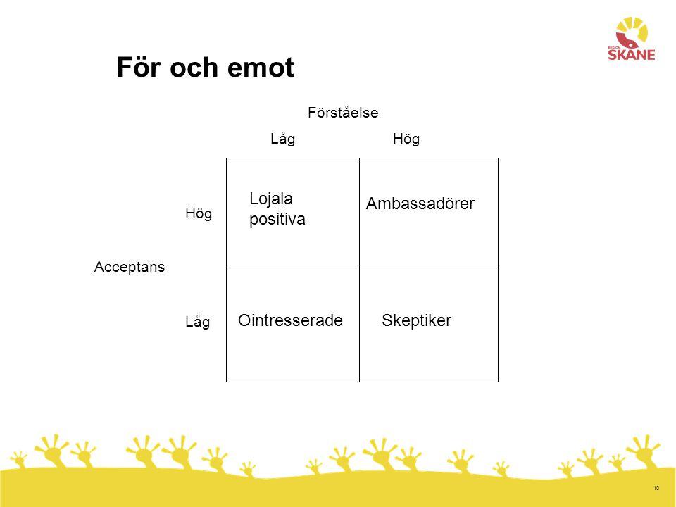 10 För och emot Lojala positiva Ambassadörer OintresseradeSkeptiker HögLåg Hög Låg Förståelse Acceptans