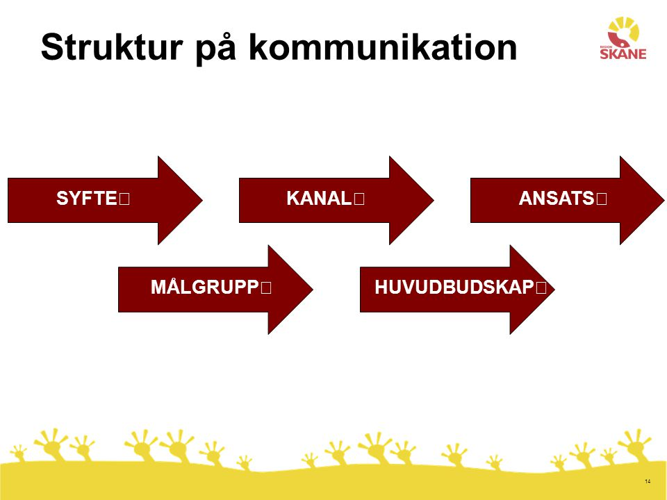 14 Struktur på kommunikation HUVUDBUDSKAPMÅLGRUPP SYFTEKANALANSATS