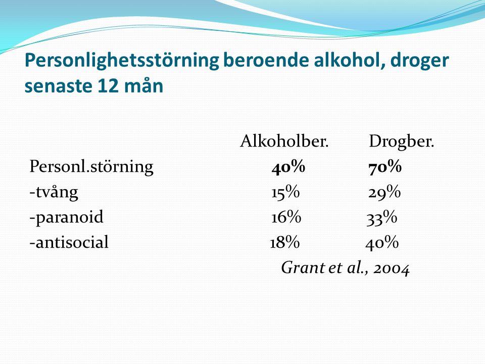 Personlighetsstörning beroende alkohol, droger senaste 12 mån Alkoholber. Drogber. Personl.störning 40% 70% -tvång 15% 29% -paranoid 16% 33% -antisoci