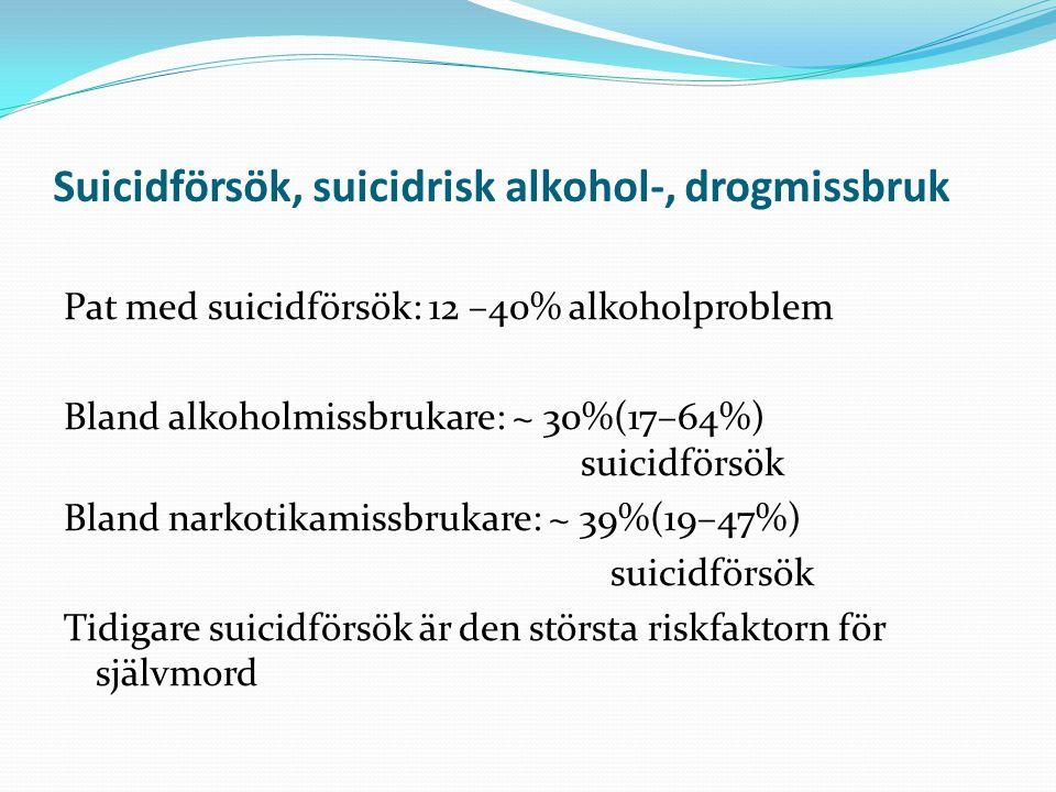 Suicidförsök, suicidrisk alkohol-, drogmissbruk Pat med suicidförsök: 12 –40% alkoholproblem Bland alkoholmissbrukare: ~ 30%(17–64%) suicidförsök Blan