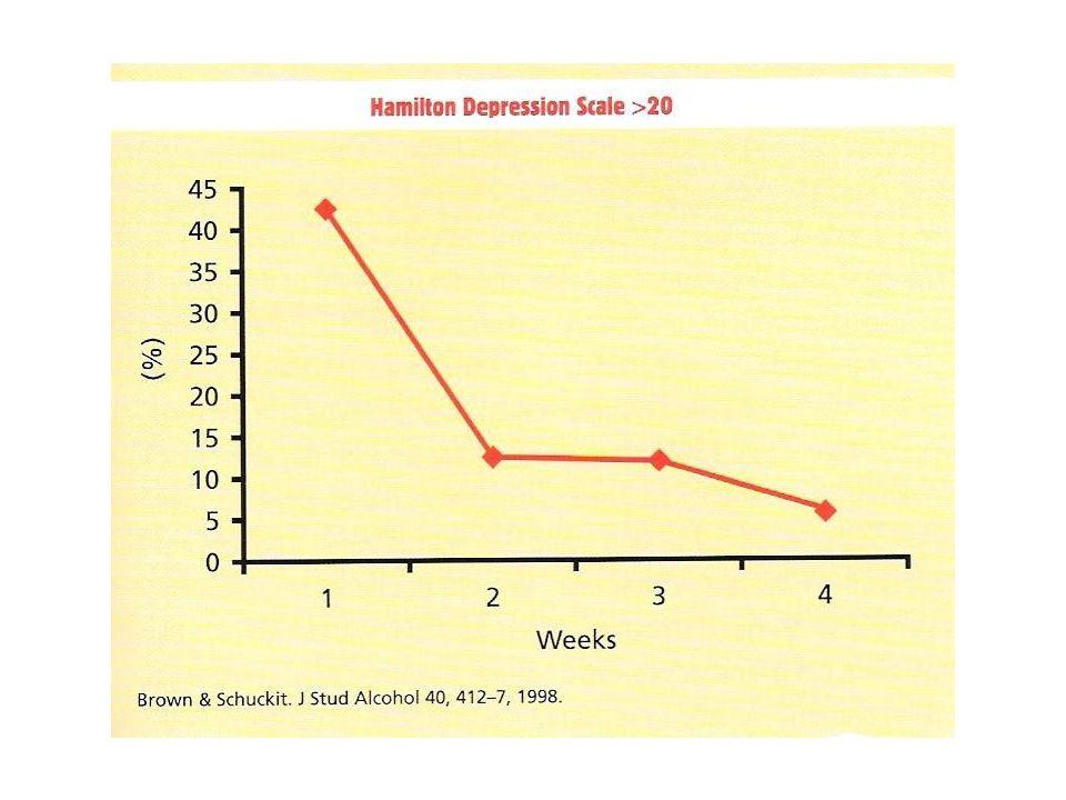 Sökt behandling senaste 12 mån för depression, ångest DepressionÅngest Beroende/missbruk 21% 17% -alkoholber/missbruk 18% 13% -drogber/missbruk 8% 7% Grant el al, 2004