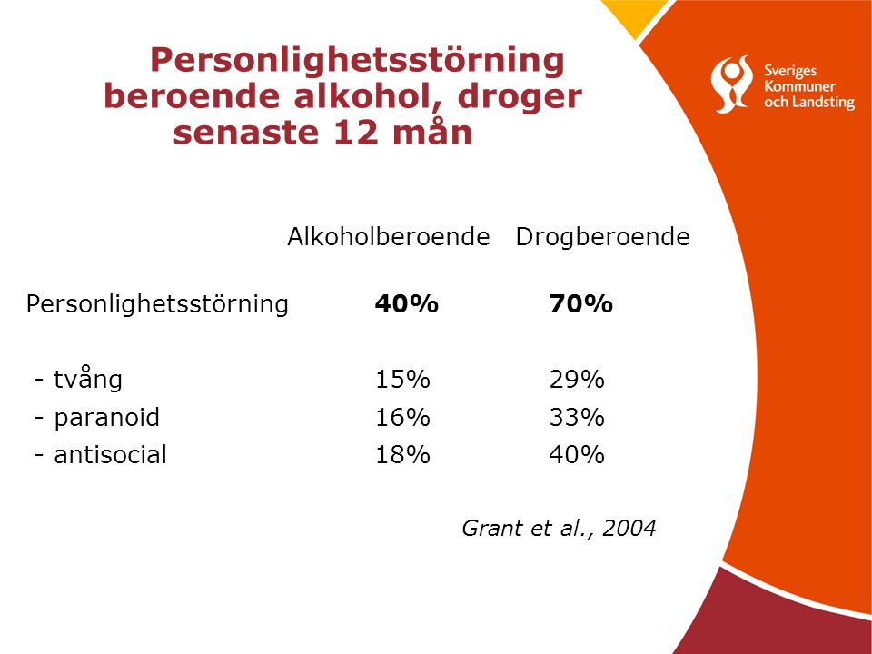 Personlighetsstörning beroende alkohol, droger senaste 12 mån Alkoholberoende Drogberoende Personlighetsstörning 40%70% - tvång15%29% - paranoid16%33% - antisocial18%40% Grant et al., 2004