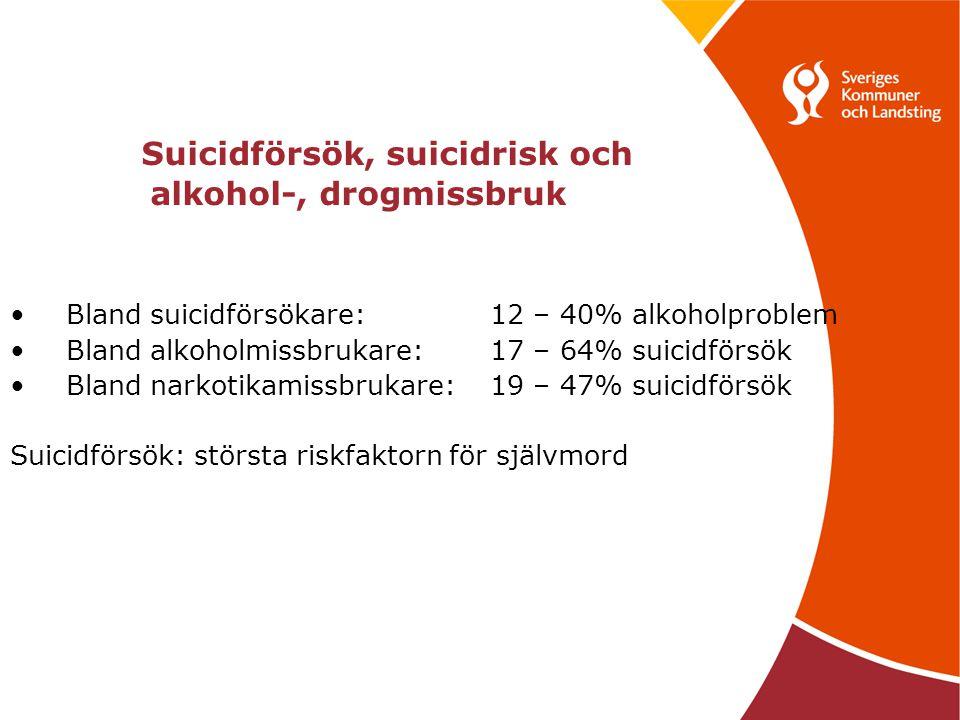 Suicidförsök, suicidrisk och alkohol-, drogmissbruk Bland suicidförsökare:12 – 40% alkoholproblem Bland alkoholmissbrukare:17 – 64% suicidförsök Bland narkotikamissbrukare: 19 – 47% suicidförsök Suicidförsök: största riskfaktorn för självmord