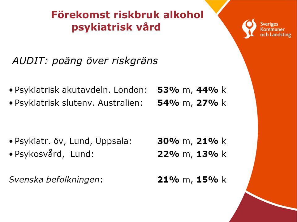 Förekomst riskbruk alkohol psykiatrisk vård AUDIT: poäng över riskgräns Psykiatrisk akutavdeln.