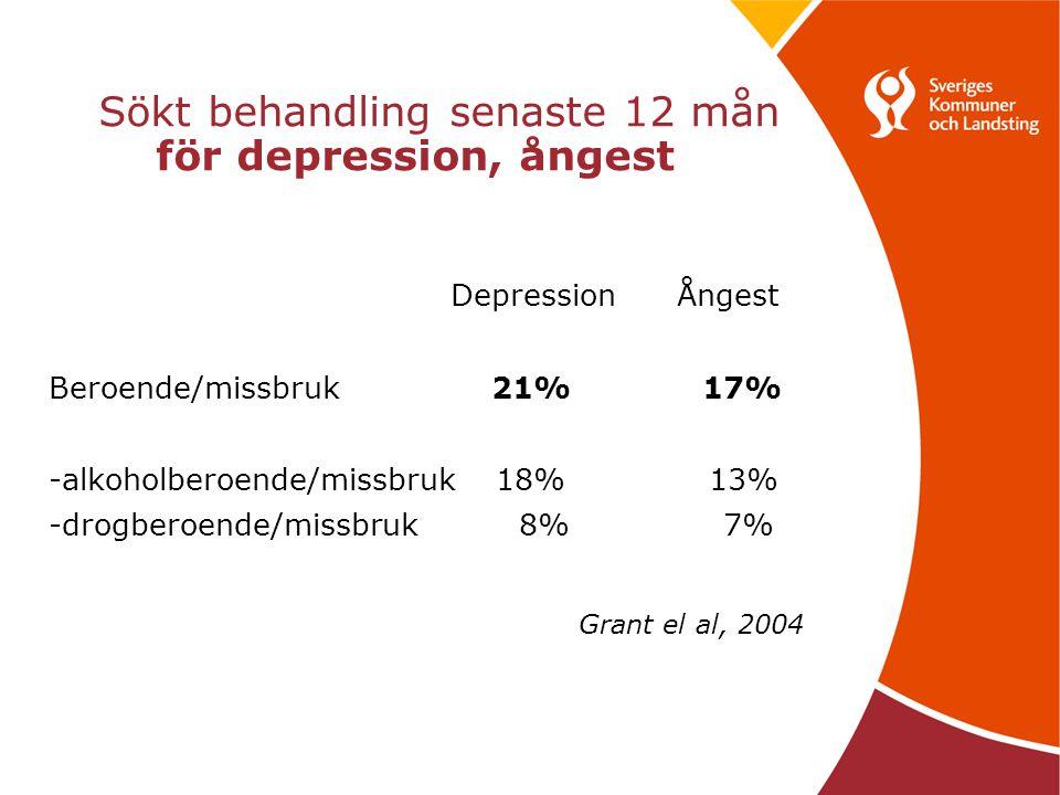 Sökt behandling senaste 12 mån för depression, ångest Depression Ångest Beroende/missbruk 21% 17% -alkoholberoende/missbruk 18% 13% -drogberoende/missbruk 8% 7% Grant el al, 2004