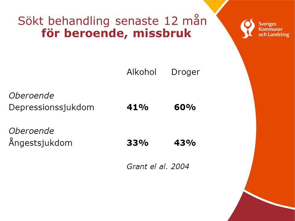 Sökt behandling senaste 12 mån för beroende, missbruk Alkohol Droger Oberoende Depressionssjukdom 41% 60% Oberoende Ångestsjukdom 33% 43% Grant el al.