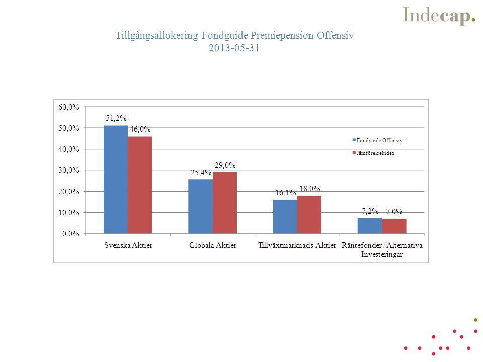 Tillgångsallokering Fondguide Premiepension Offensiv 2013-05-31