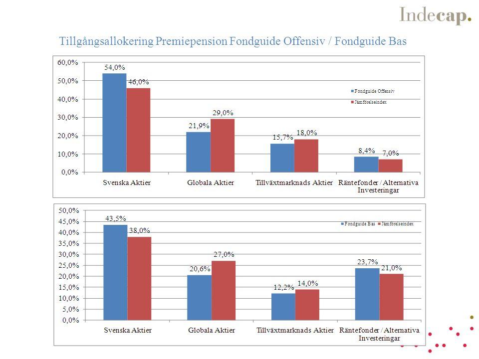 Tillgångsallokering Premiepension Fondguide Offensiv / Fondguide Bas