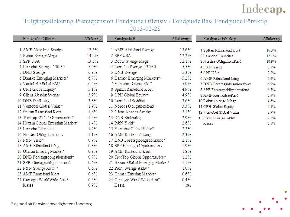Tillgångsallokering Premiepension Fondguide Offensiv / Fondguide Bas/ Fondguide Försiktig 2013-02-28 * ej med på Pensionsmyndighetens fondtorg