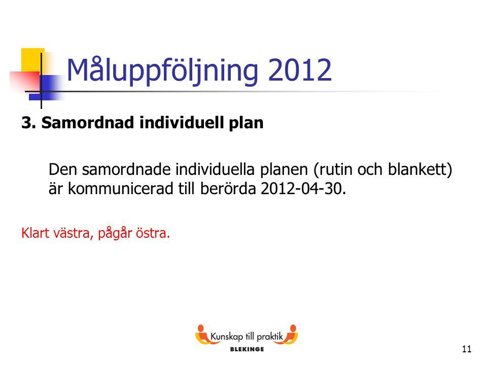 Måluppföljning 2012 3. Samordnad individuell plan Den samordnade individuella planen (rutin och blankett) är kommunicerad till berörda 2012-04-30. Kla