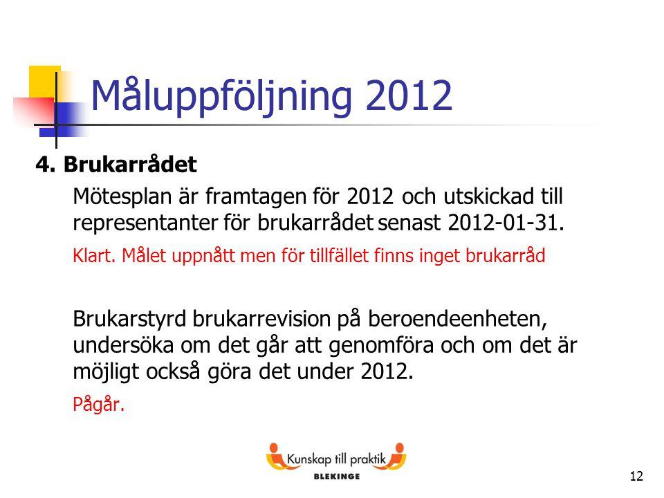 Måluppföljning 2012 4. Brukarrådet Mötesplan är framtagen för 2012 och utskickad till representanter för brukarrådet senast 2012-01-31. Klart. Målet u