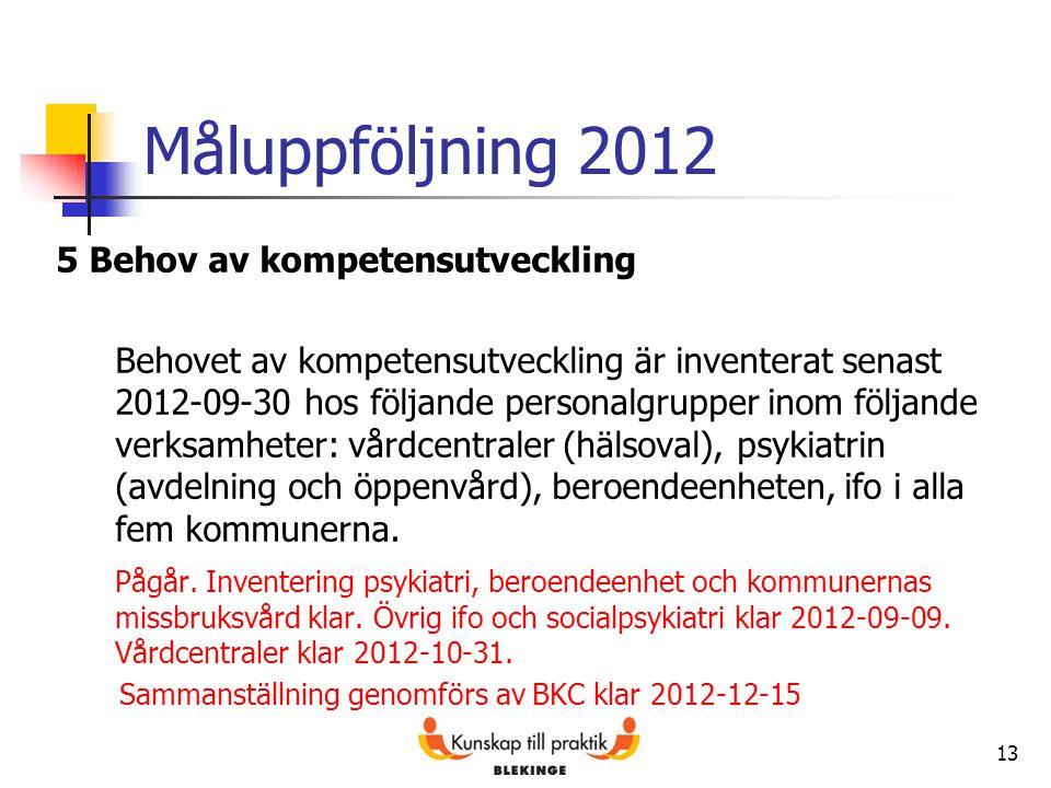 Måluppföljning 2012 5 Behov av kompetensutveckling Behovet av kompetensutveckling är inventerat senast 2012-09-30 hos följande personalgrupper inom fö