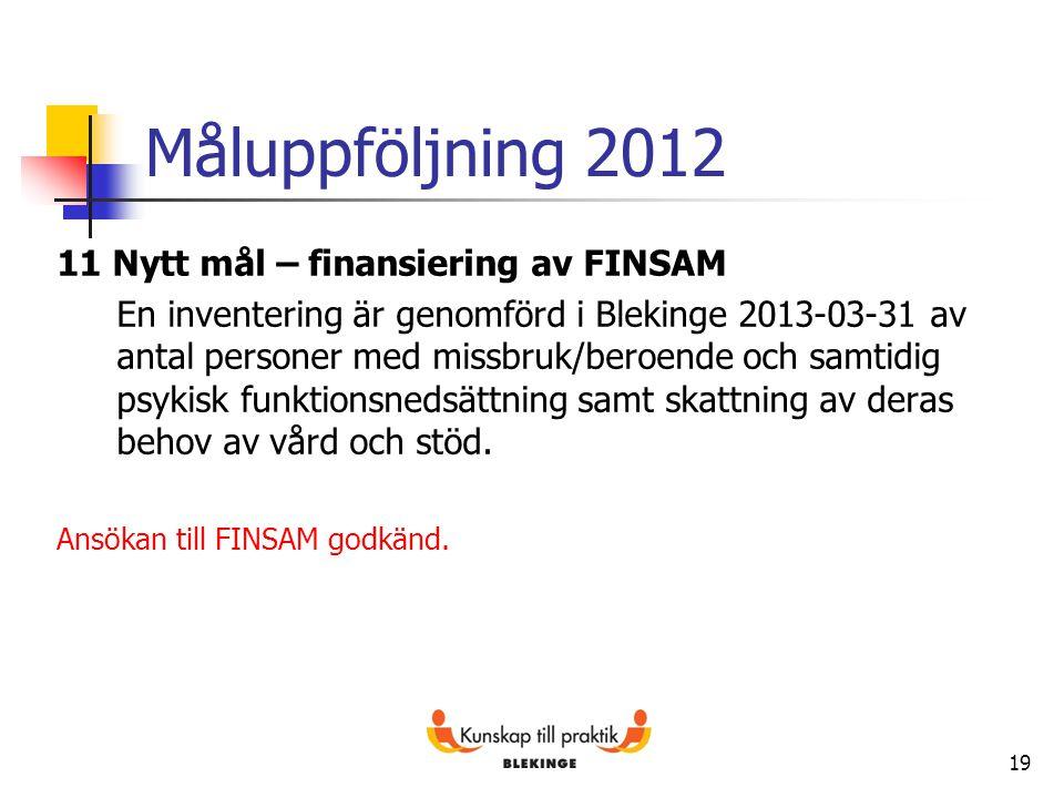 Måluppföljning 2012 11 Nytt mål – finansiering av FINSAM En inventering är genomförd i Blekinge 2013-03-31 av antal personer med missbruk/beroende och
