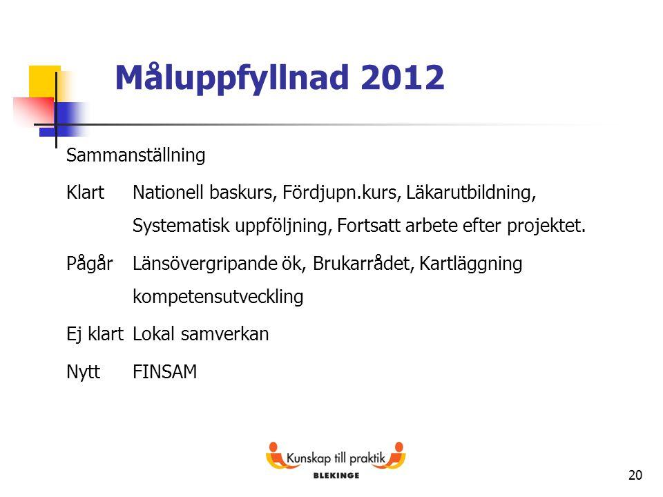 20 Måluppfyllnad 2012 Sammanställning KlartNationell baskurs, Fördjupn.kurs, Läkarutbildning, Systematisk uppföljning, Fortsatt arbete efter projektet
