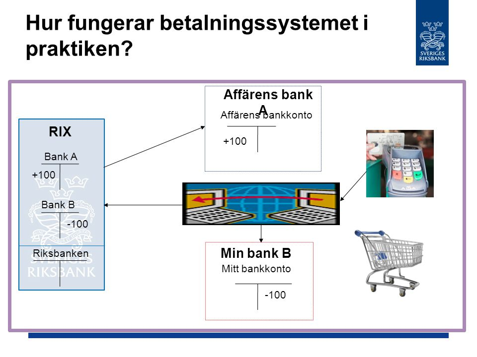 Hur fungerar betalningssystemet i praktiken? Affärens bank A Affärens bankkonto Min bank B Mitt bankkonto RIX Bank A Bank B Riksbanken -100 +100 -100