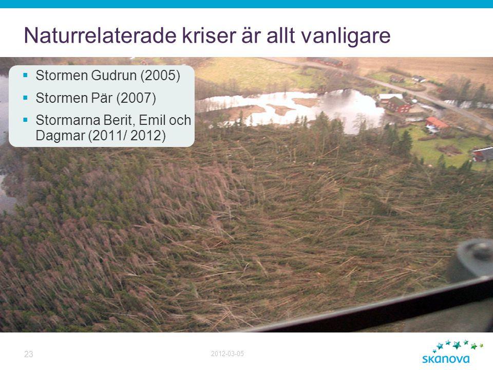 Naturrelaterade kriser är allt vanligare  Stormen Gudrun (2005)  Stormen Pär (2007)  Stormarna Berit, Emil och Dagmar (2011/ 2012) 23 2012-03-05