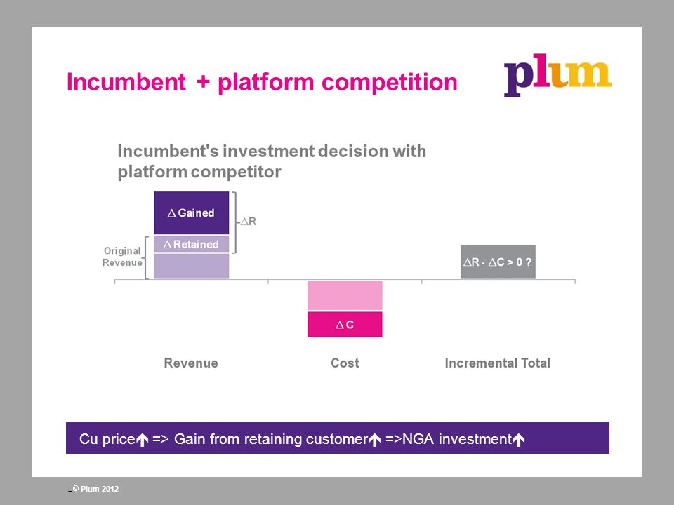  Plum 2012 Incumbent + platform competition Cu price  => Gain from retaining customer  =>NGA investment 