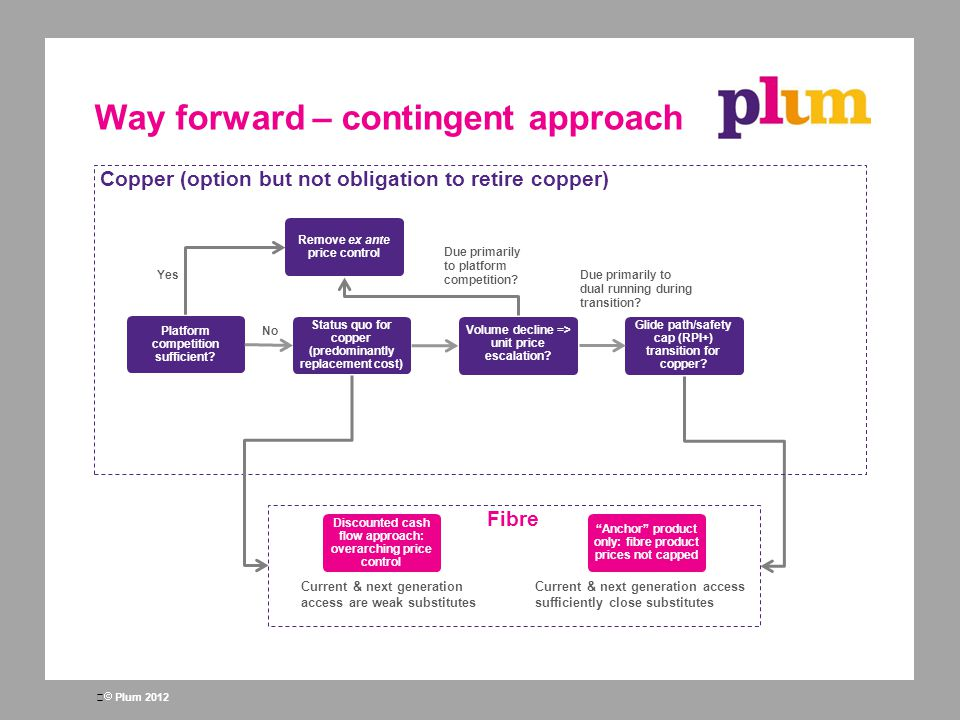  Plum 2012 Way forward – contingent approach Platform competition sufficient? Remove ex ante price control Status quo for copper (predominantly repla