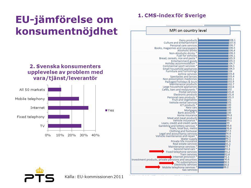 EU-jämförelse om konsumentnöjdhet Källa: EU-kommissionen 2011 1. CMS-index för Sverige