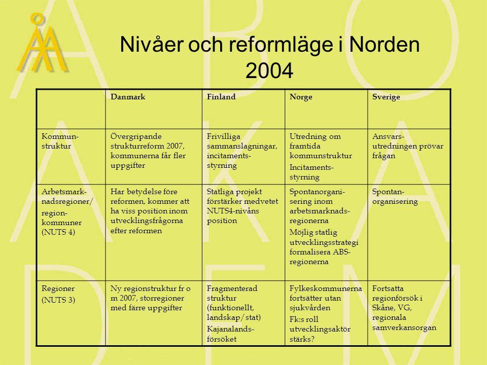 Nivåer och reformläge i Norden 2004 DanmarkFinlandNorgeSverige Kommun- struktur Övergripande strukturreform 2007, kommunerna får fler uppgifter Frivilliga sammanslagningar, incitaments- styrning Utredning om framtida kommunstruktur Incitaments- styrning Ansvars- utredningen prövar frågan Arbetsmark- nadsregioner/ region- kommuner (NUTS 4) Har betydelse före reformen, kommer att ha viss position inom utvecklingsfrågorna efter reformen Statliga projekt förstärker medvetet NUTS4-nivåns position Spontanorgani- sering inom arbetsmarknads- regionerna Möjlig statlig utvecklingsstrategi formalisera ABS- regionerna Spontan- organisering Regioner (NUTS 3) Ny regionstruktur fr o m 2007, storregioner med färre uppgifter Fragmenterad struktur (funktionellt, landskap/stat) Kajanalands- försöket Fylkeskommunerna fortsätter utan sjukvården Fk:s roll utvecklingsaktör stärks.