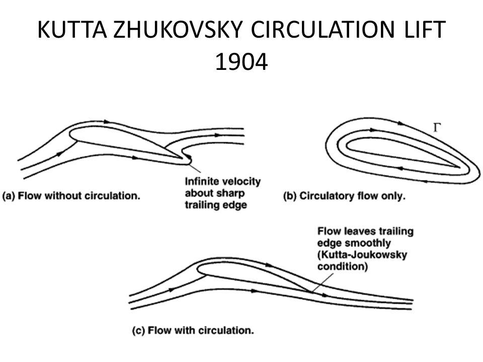 KUTTA ZHUKOVSKY CIRCULATION LIFT 1904
