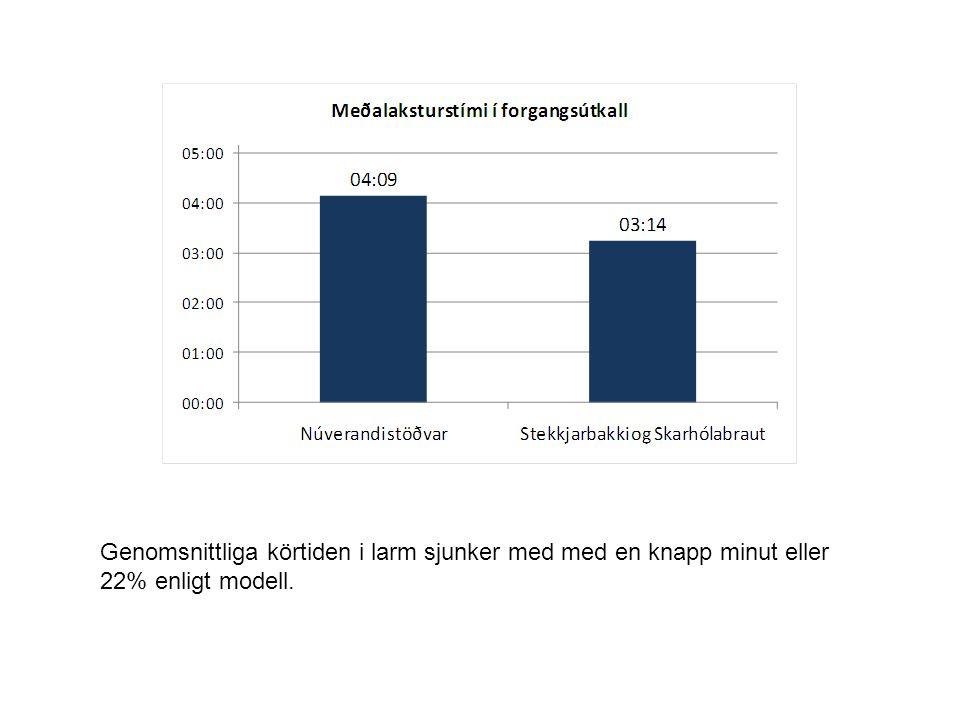 Genomsnittliga körtiden i larm sjunker med med en knapp minut eller 22% enligt modell.