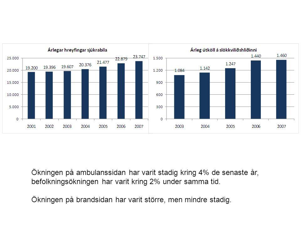 Ökningen på ambulanssidan har varit stadig kring 4% de senaste år, befolkningsökningen har varit kring 2% under samma tid. Ökningen på brandsidan har