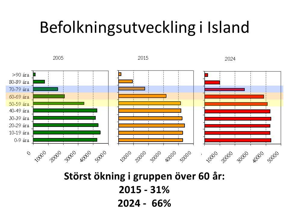 Befolkningsutveckling i Island Störst ökning i gruppen över 60 år: 2015 - 31% 2024 - 66%