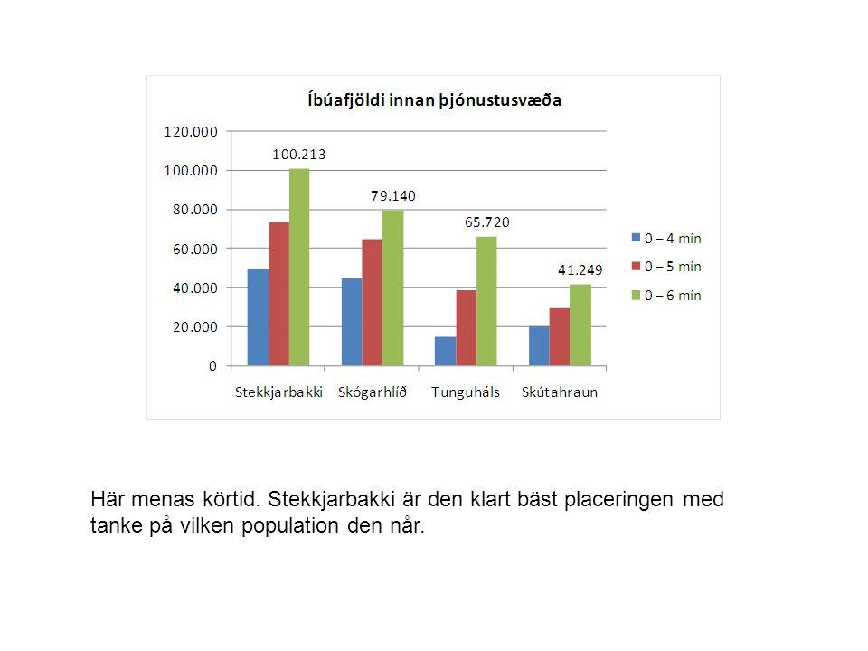 Här menas körtid. Stekkjarbakki är den klart bäst placeringen med tanke på vilken population den når.