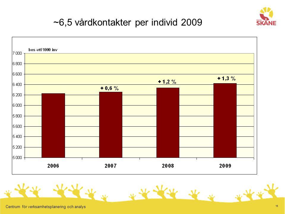 15 Centrum för verksamhetsplanering och analys 6,6 ~6,5 vårdkontakter per individ 2009