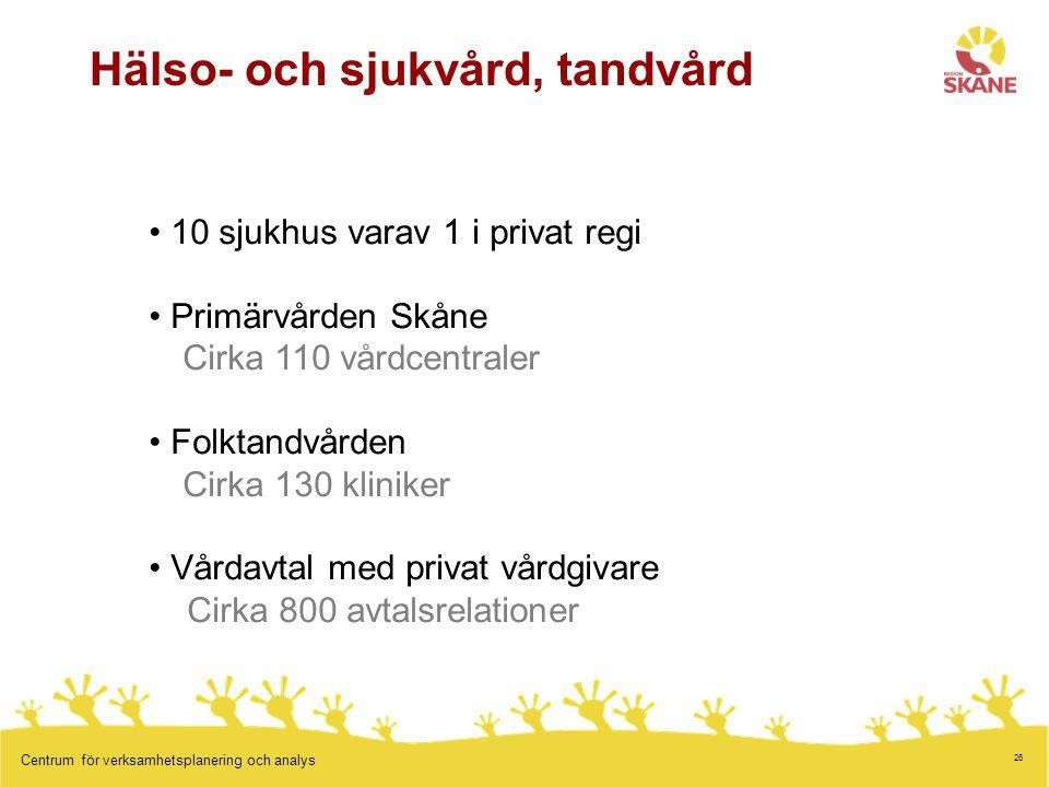 26 Centrum för verksamhetsplanering och analys Hälso- och sjukvård, tandvård 10 sjukhus varav 1 i privat regi Primärvården Skåne Cirka 110 vårdcentral