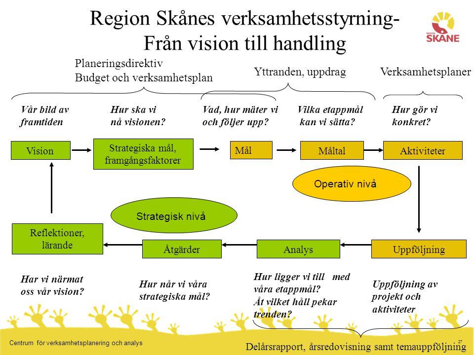 27 Centrum för verksamhetsplanering och analys Planeringsdirektiv Budget och verksamhetsplan Region Skånes verksamhetsstyrning- Från vision till handl