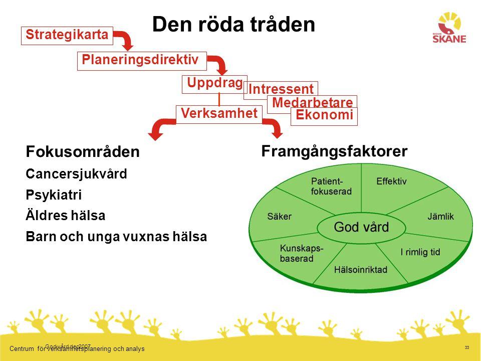 33 Centrum för verksamhetsplanering och analys Den röda tråden God vård dec2007 Strategikarta Planeringsdirektiv Uppdrag Fokusområden Cancersjukvård P