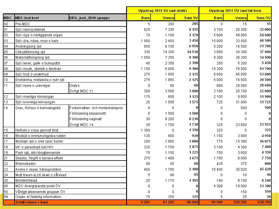 45 Centrum för verksamhetsplanering och analys Volymuppdrag MDC