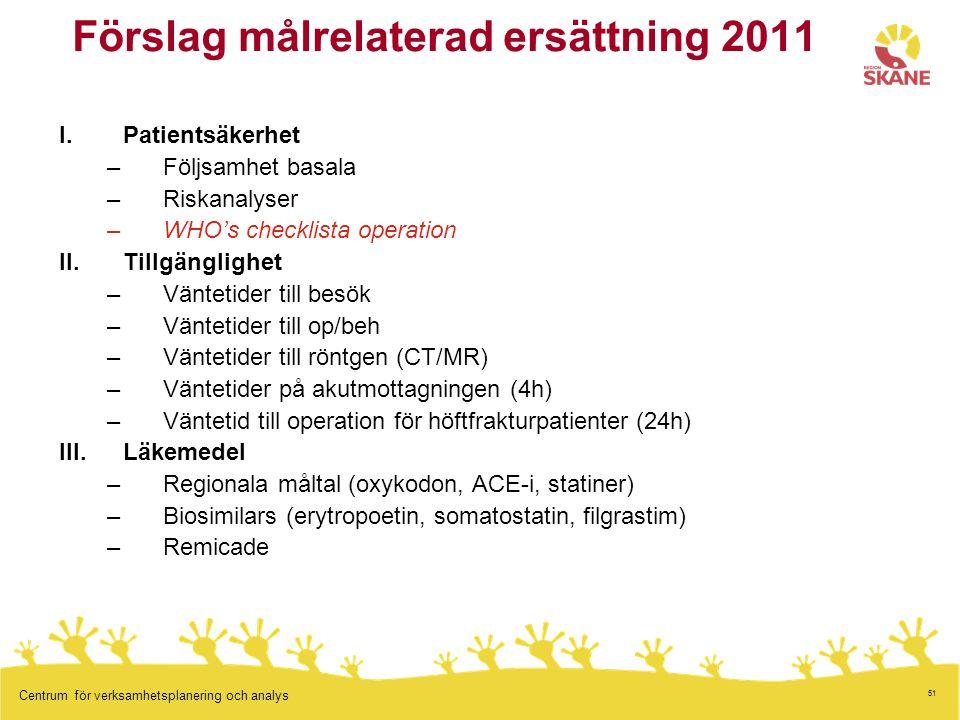 51 Centrum för verksamhetsplanering och analys Förslag målrelaterad ersättning 2011 I.Patientsäkerhet –Följsamhet basala –Riskanalyser –WHO's checklis