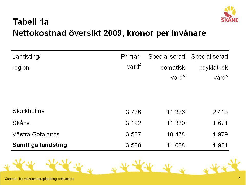 17 Centrum för verksamhetsplanering och analys Finansiering av vården Solidarisk (skatt eller obl.
