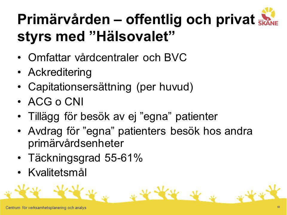 """63 Centrum för verksamhetsplanering och analys Primärvården – offentlig och privat styrs med """"Hälsovalet"""" Omfattar vårdcentraler och BVC Ackreditering"""