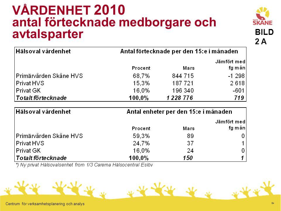 64 Centrum för verksamhetsplanering och analys VÅRDENHET 2010 antal förtecknade medborgare och avtalsparter BILD 2 A