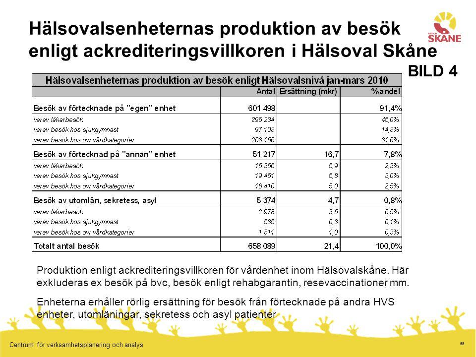 65 Centrum för verksamhetsplanering och analys Hälsovalsenheternas produktion av besök enligt ackrediteringsvillkoren i Hälsoval Skåne Produktion enli