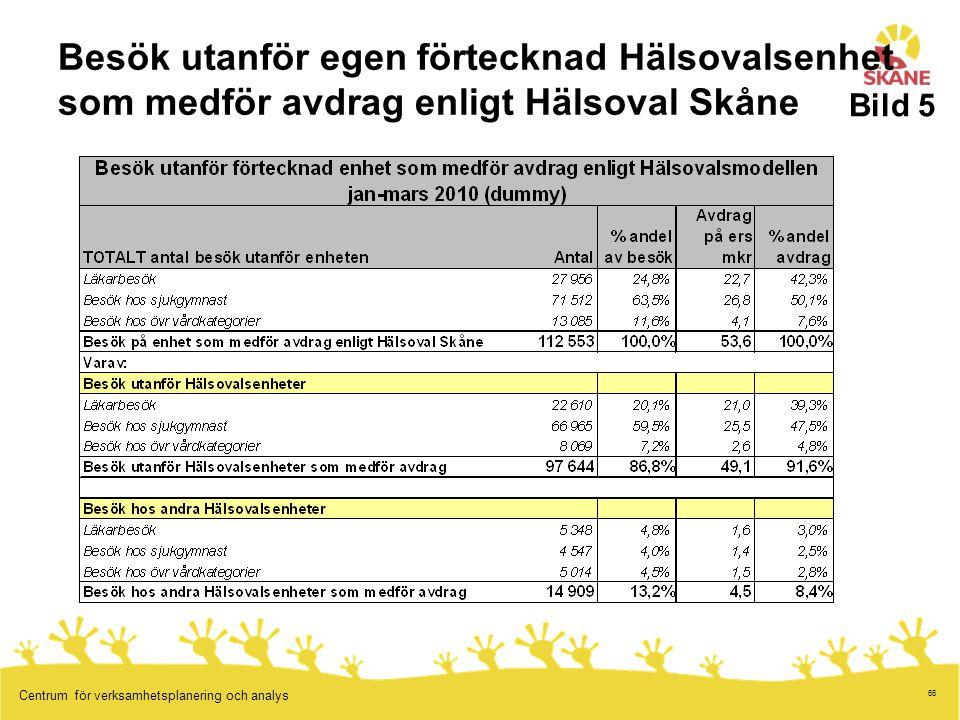 66 Centrum för verksamhetsplanering och analys Besök utanför egen förtecknad Hälsovalsenhet som medför avdrag enligt Hälsoval Skåne Bild 5