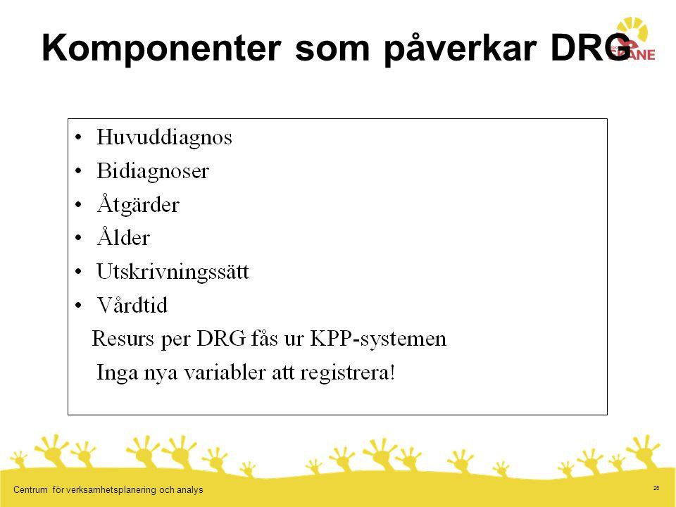 26 Centrum för verksamhetsplanering och analys Komponenter som påverkar DRG