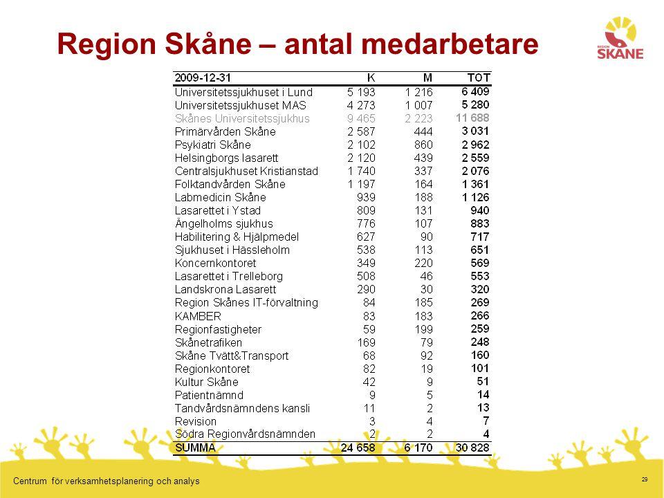 29 Centrum för verksamhetsplanering och analys Region Skåne – antal medarbetare