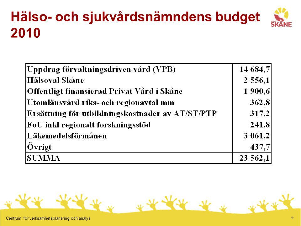40 Centrum för verksamhetsplanering och analys Hälso- och sjukvårdsnämndens budget 2010