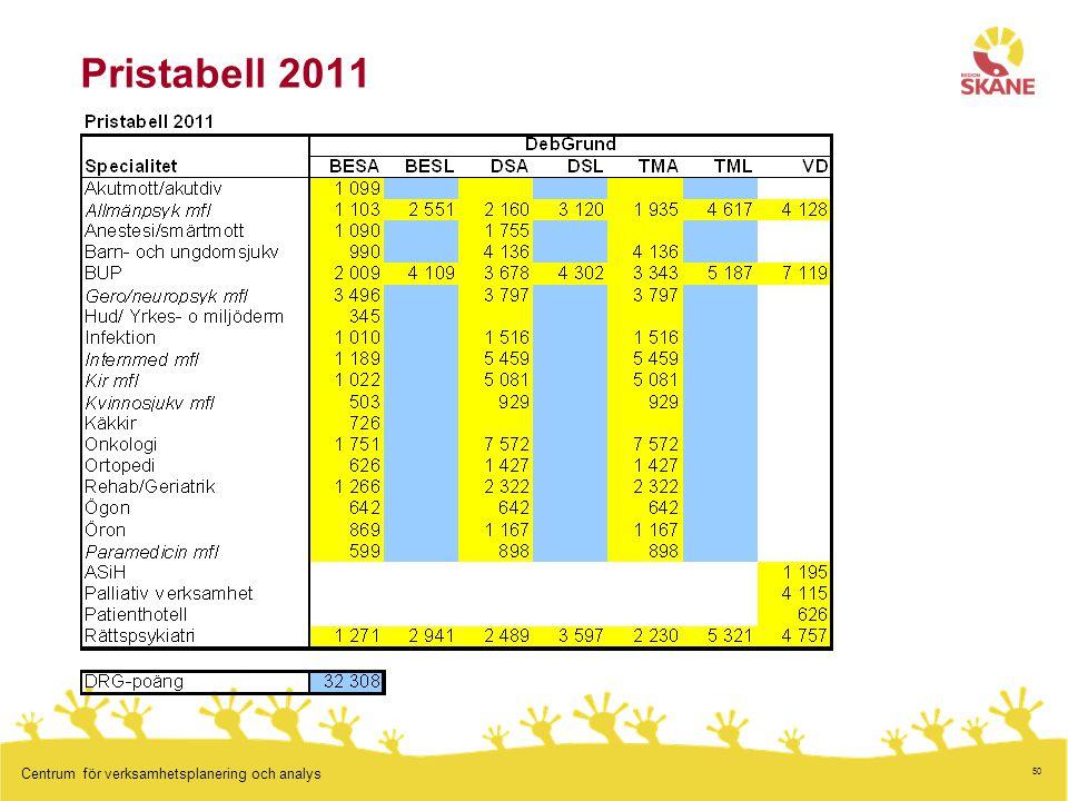 50 Centrum för verksamhetsplanering och analys Pristabell 2011