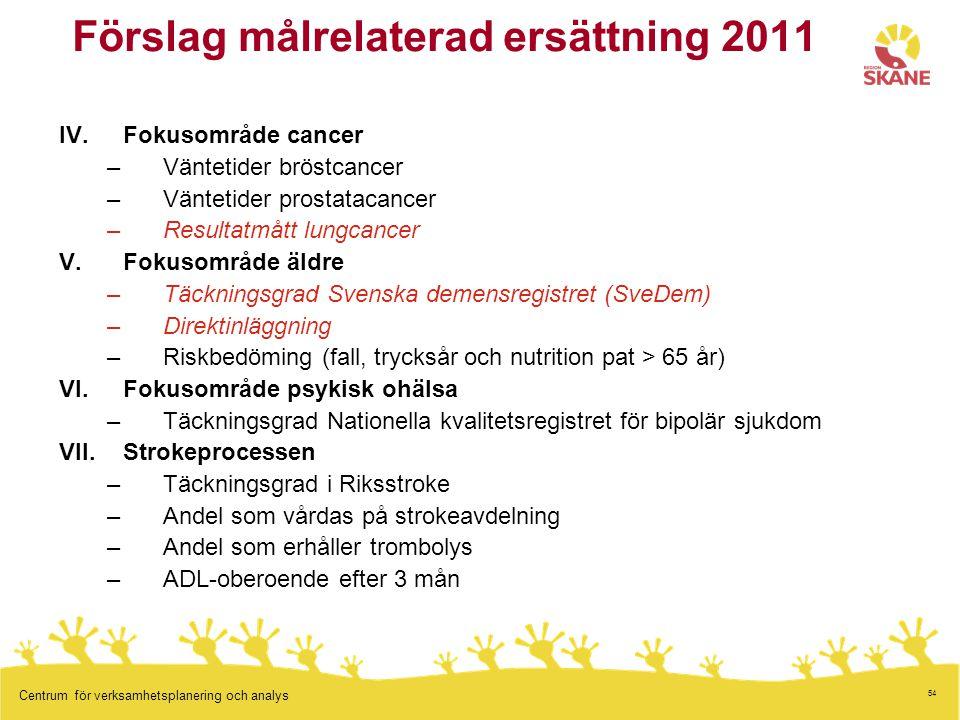 54 Centrum för verksamhetsplanering och analys Förslag målrelaterad ersättning 2011 IV.Fokusområde cancer –Väntetider bröstcancer –Väntetider prostata