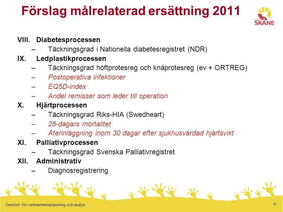 55 Centrum för verksamhetsplanering och analys Förslag målrelaterad ersättning 2011 VIII.Diabetesprocessen –Täckningsgrad i Nationella diabetesregistr