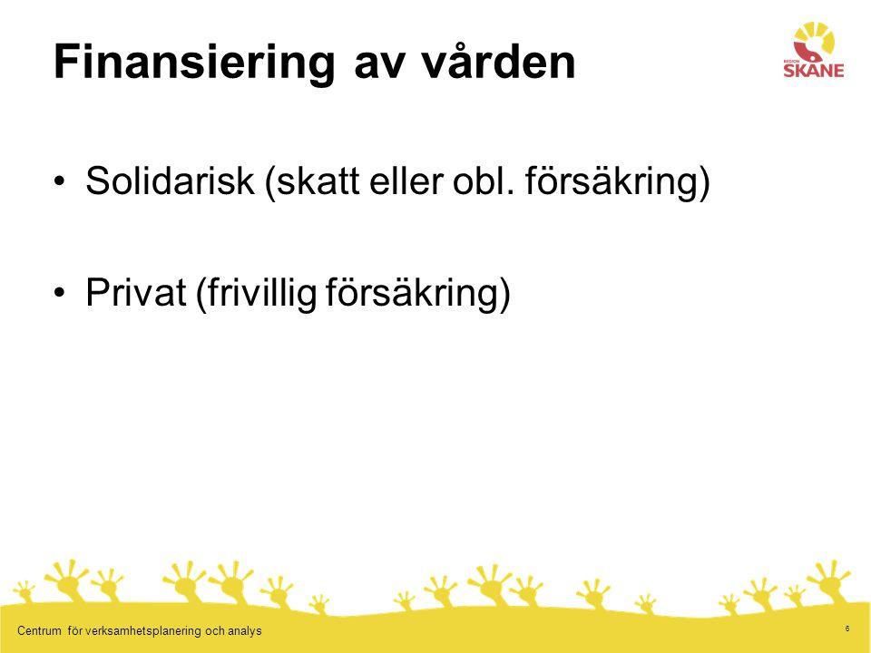 6 Centrum för verksamhetsplanering och analys Finansiering av vården Solidarisk (skatt eller obl. försäkring) Privat (frivillig försäkring)