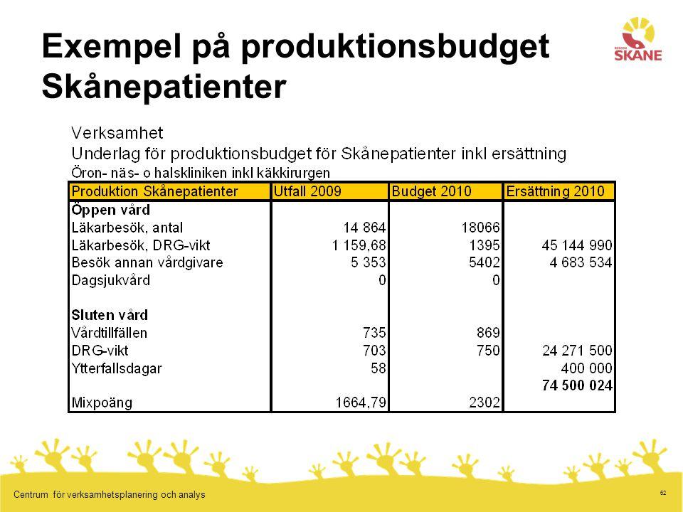 62 Centrum för verksamhetsplanering och analys Exempel på produktionsbudget Skånepatienter