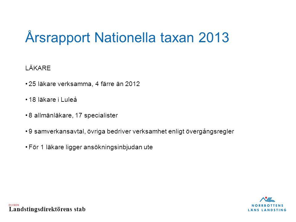 DIVISION Landstingsdirektörens stab Årsrapport Nationella taxan 2013 LÄKARE 25 läkare verksamma, 4 färre än 2012 18 läkare i Luleå 8 allmänläkare, 17